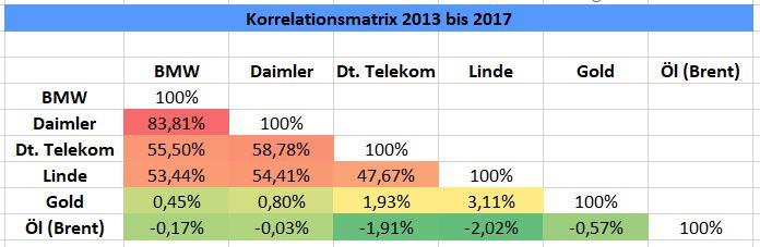 Korrelationsmatrix