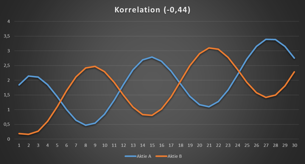 Negative Korrelation