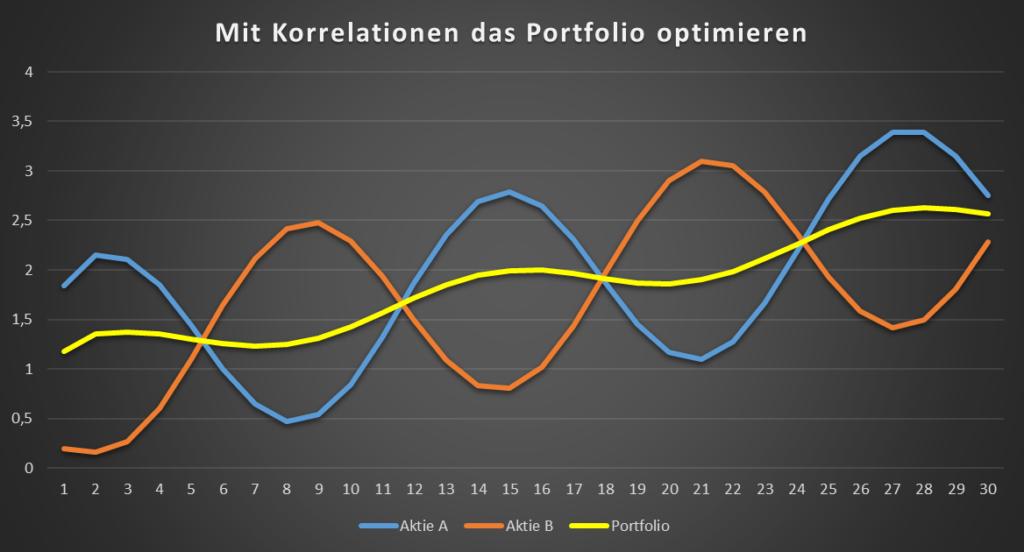 Durch Korrelation das Portfolio optimieren