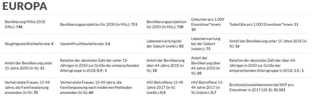 Kostenlose Datenquellen: DSW