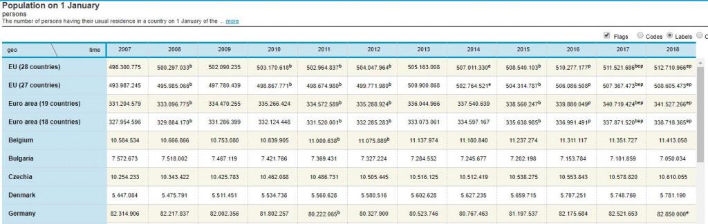 Kostenlose Datenquellen: Eurostat