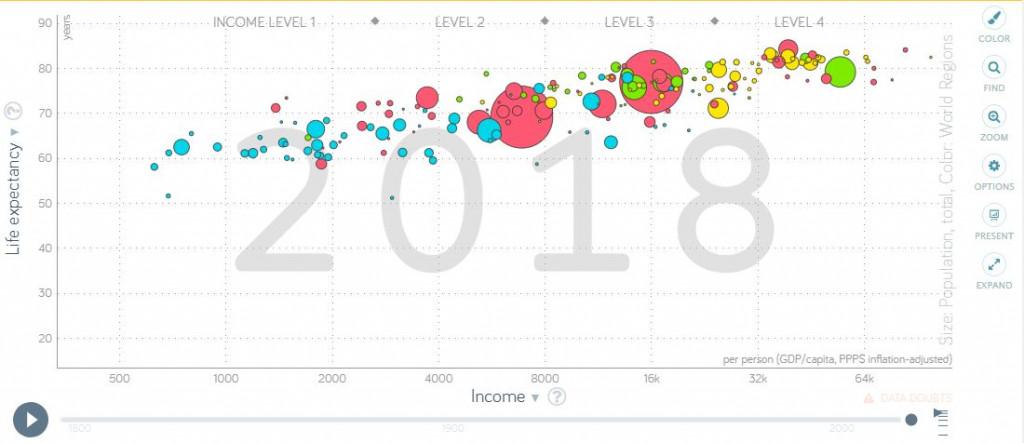 Kostenlose Datenquellen: Gapminder