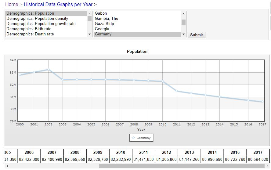 Kostenlose Datenquellen: Indexmundi