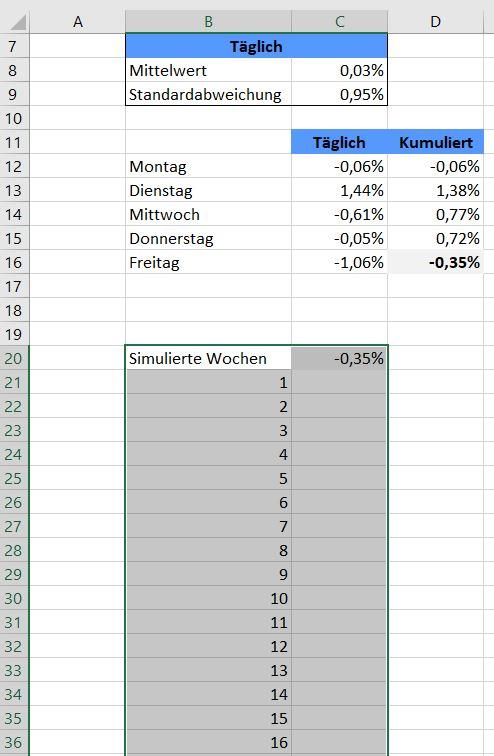 10.000 Monte-Carlo-Simulationen in Excel