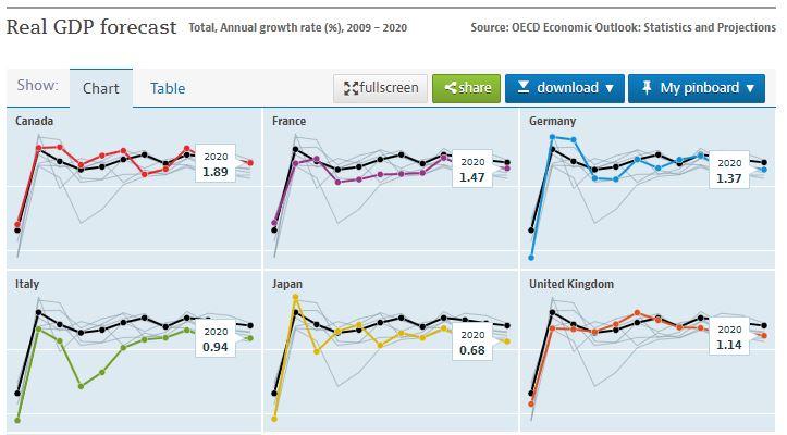 Kostenlose Datenquellen: OECD
