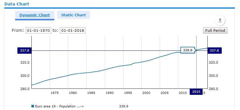 Kostenlose Datenquellen: SDW ECB